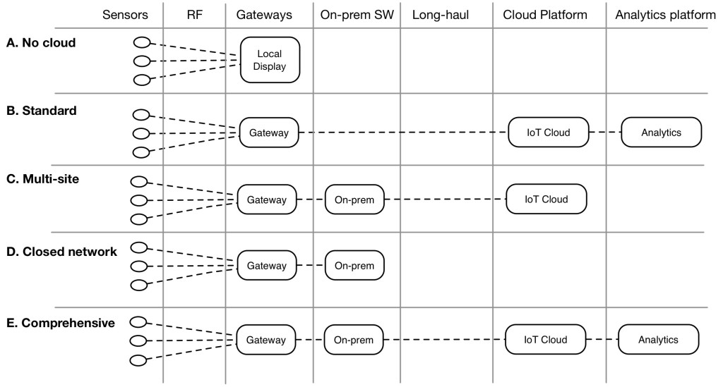 iot connected deployment patters