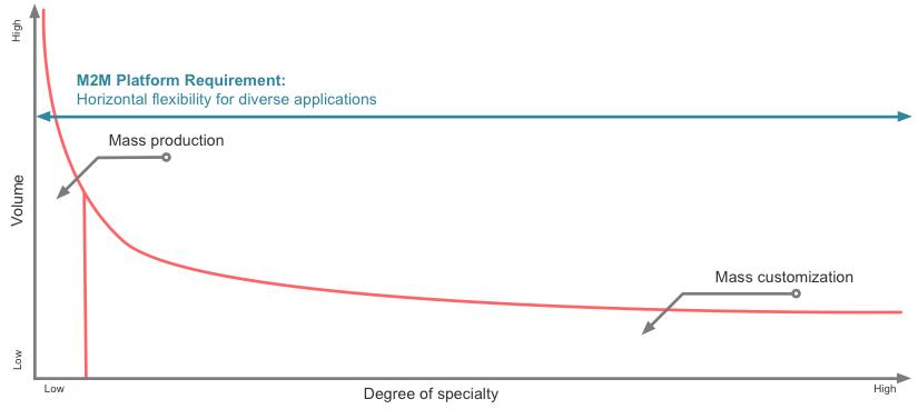 vertical-market-enablement
