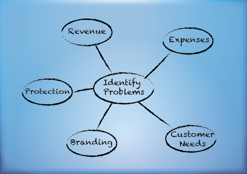 identifying problems in business strategies