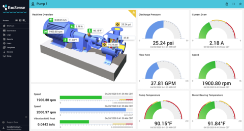 Remote monitoring dashboard with charts, graphs, and images displaying data from an industrial PLC.