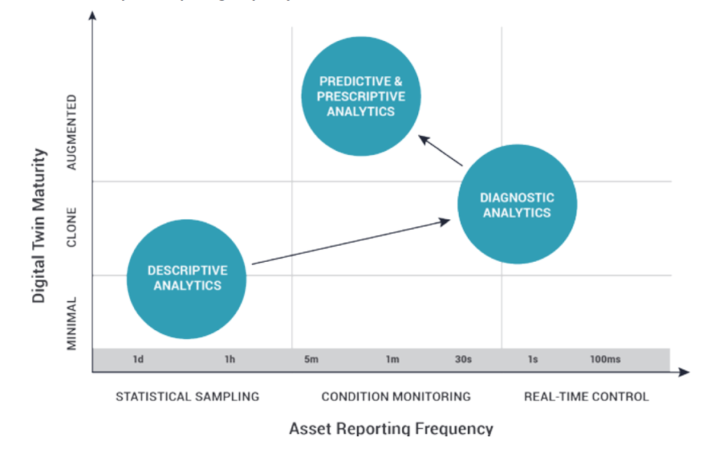 Asset Reporting Frequency: Sampling, Monitoring, and Real-Time