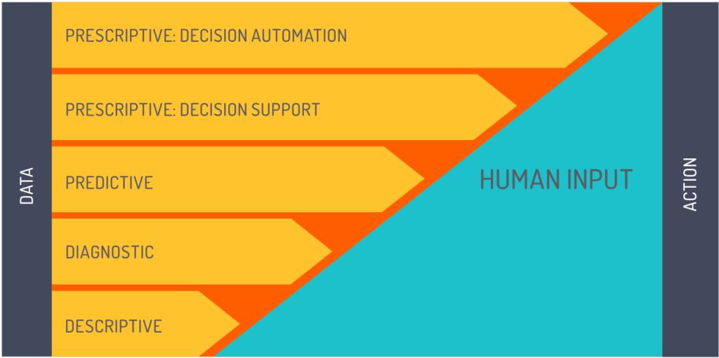 Insight into the IoT Analytics Maturity Process